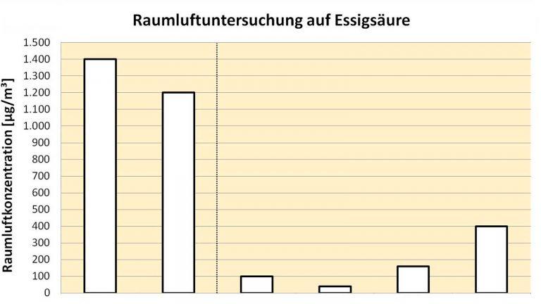 Grafik Essigsäure
