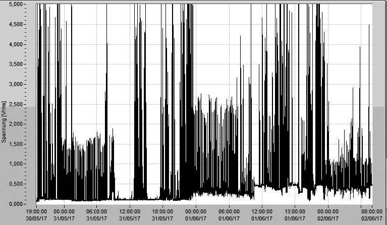 Grafik Langzeitaufzeichnung