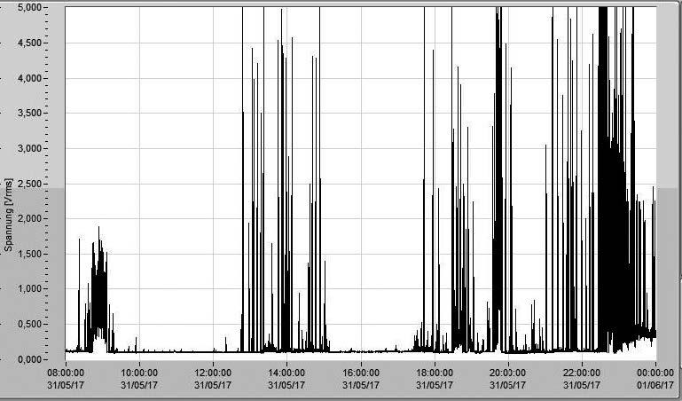 Grafik Langzeitaufzeichnung morgens