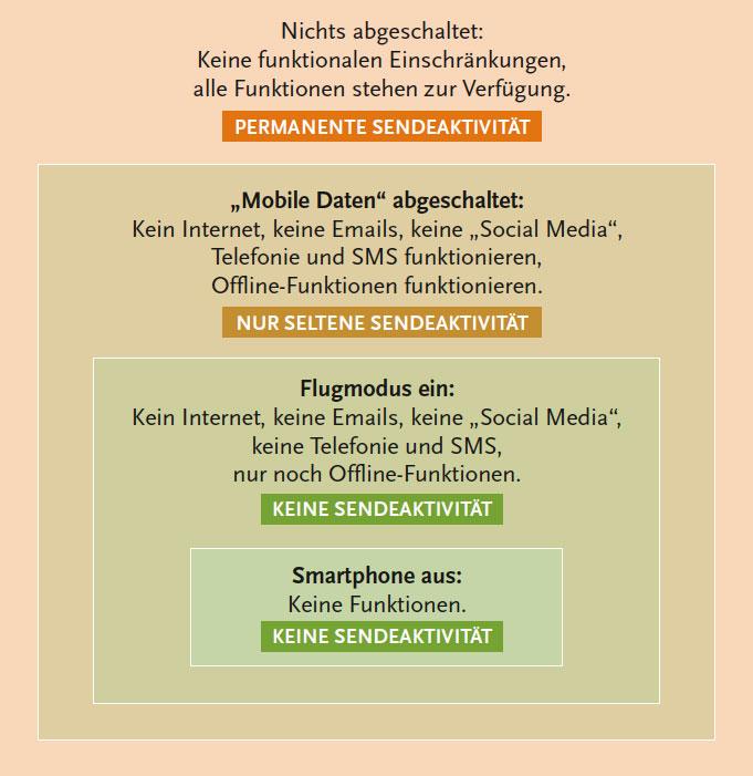 Mobilfunk Sendeverhalten