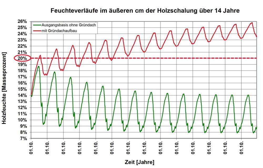 Grafik 1 Feuchteverlauf