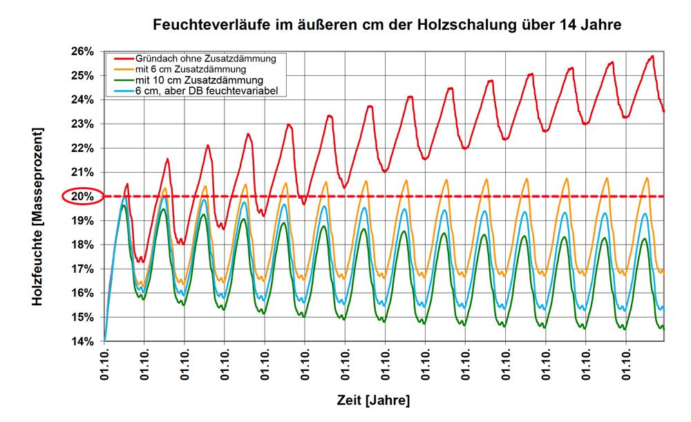 Grafik 2 Feuchteverlauf