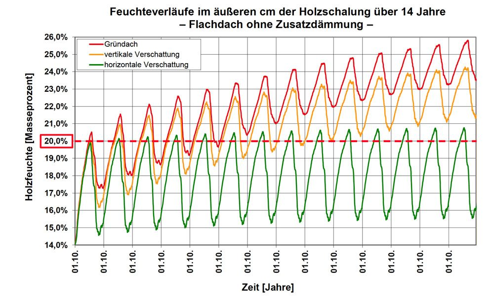 Grafik 4 Feuchteverlauf
