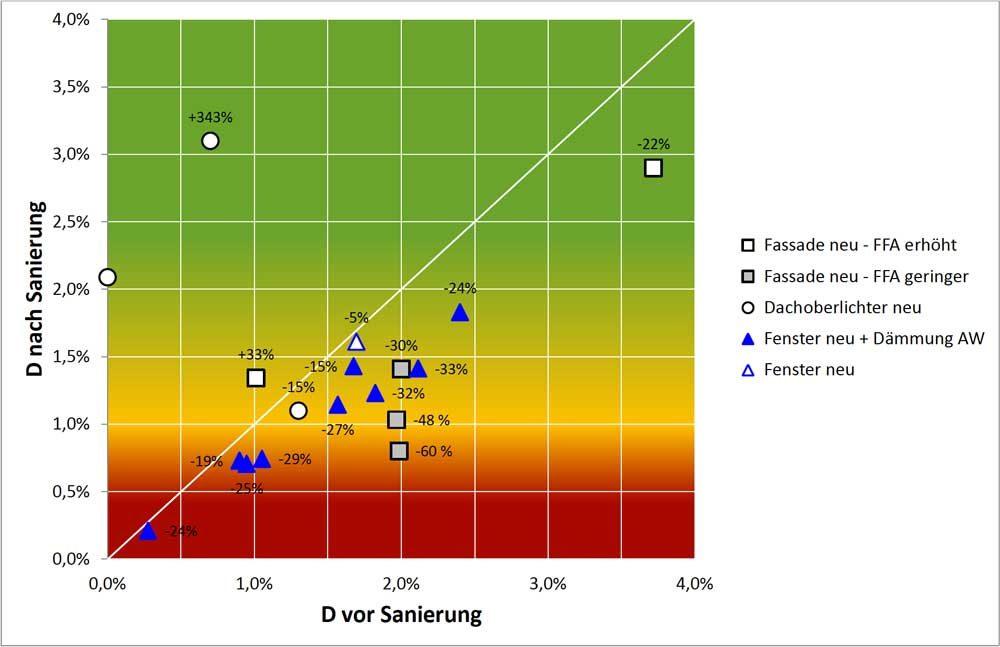 Grafik Tageslichtquotient