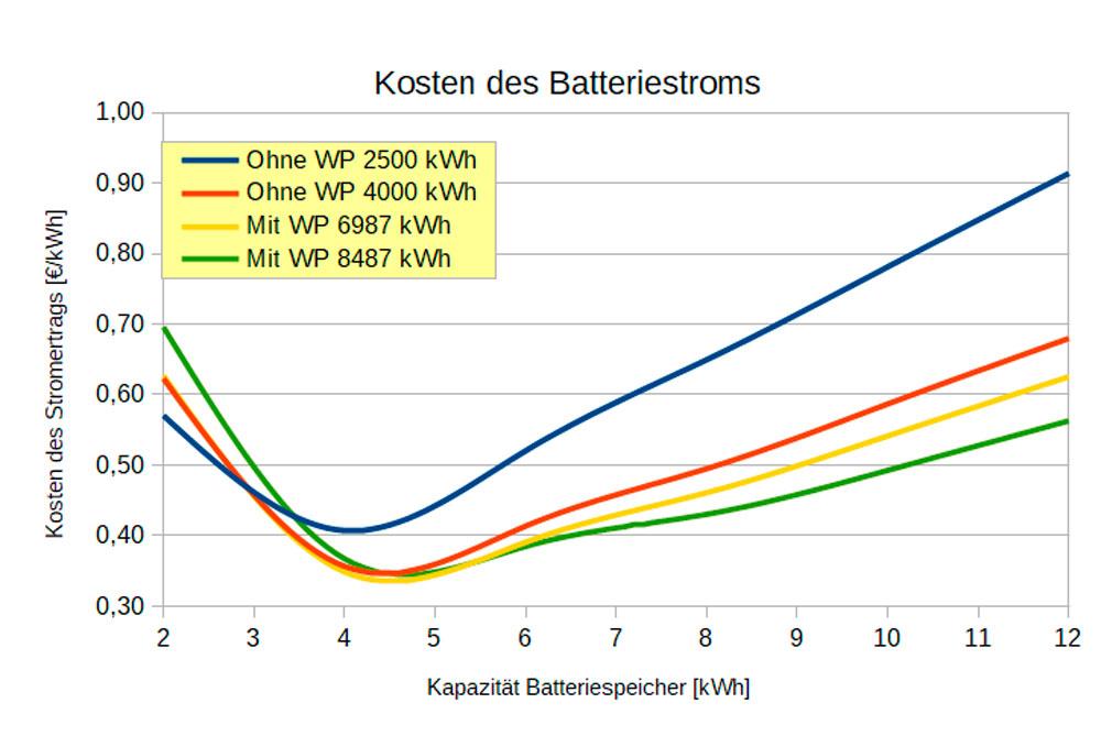 batteriespeicher3 batteriestromkosten