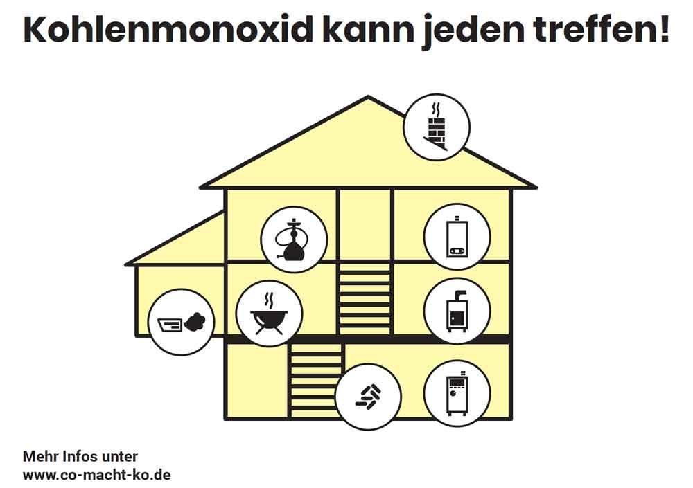 Grafik zu CO im Haus
