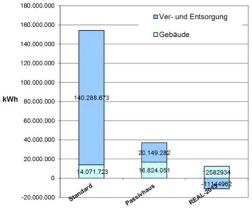 Grafik Primärenergie