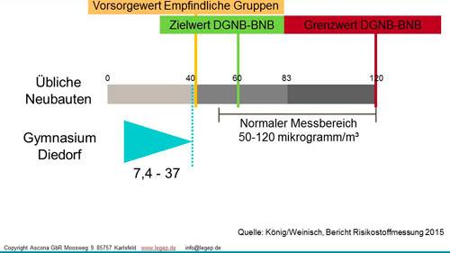 Grafik Formaldehyd Messung