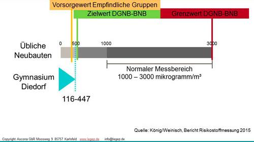 Grafik VOC Messung