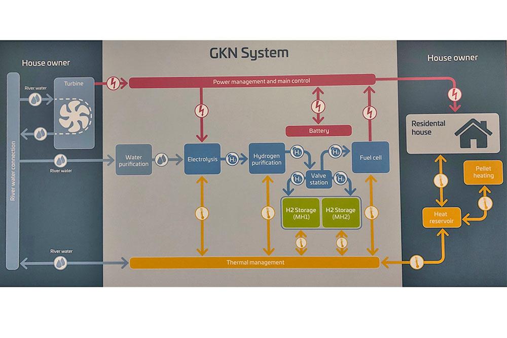 gkn system